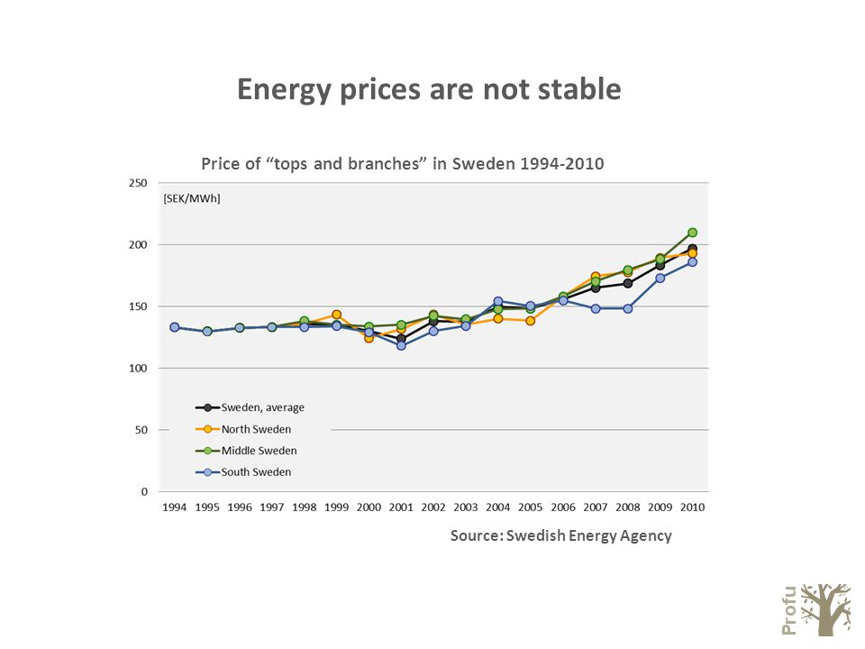 Energy prices are not stable Source: Swedish Energy Agency Price of tops and branches in Sweden
