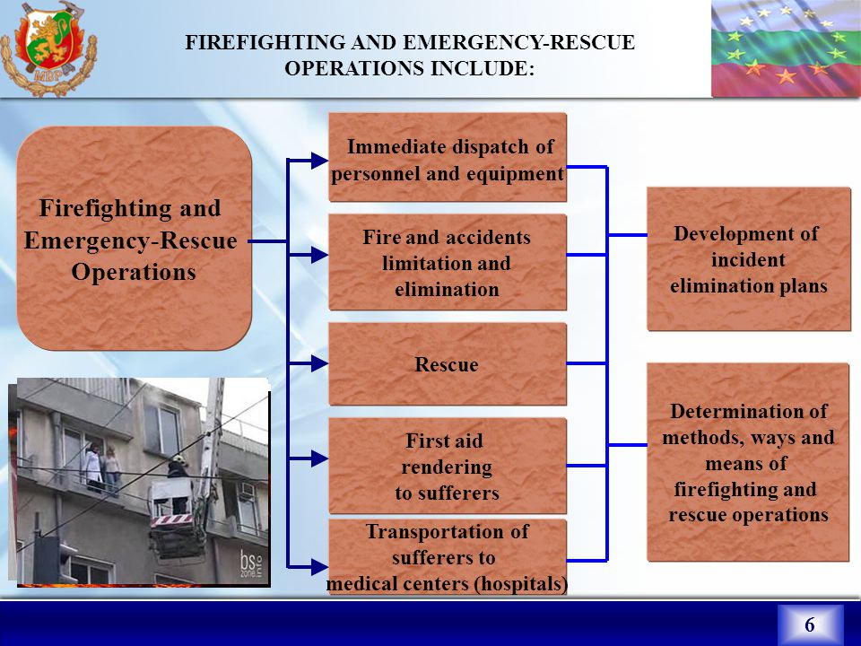 6 FIREFIGHTING AND EMERGENCY-RESCUE OPERATIONS INCLUDE: Determination of methods, ways and means of firefighting and rescue operations Rescue Fire and accidents limitation and elimination First aid rendering to sufferers Development of incident elimination plans Transportation of sufferers to medical centers (hospitals) Immediate dispatch of personnel and equipment Firefighting and Emergency-Rescue Operations