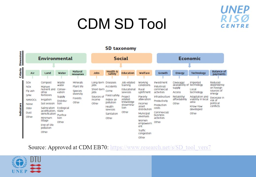 CDM SD Tool Source: Approved at CDM EB70:
