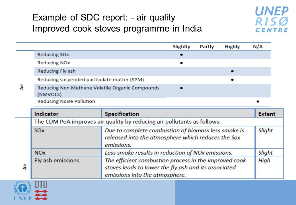 Example of SDC report: - air quality Improved cook stoves programme in India