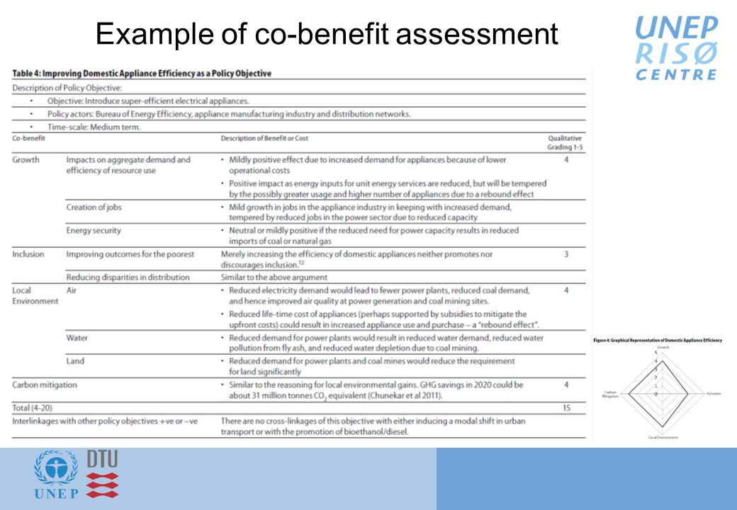 Example of co-benefit assessment