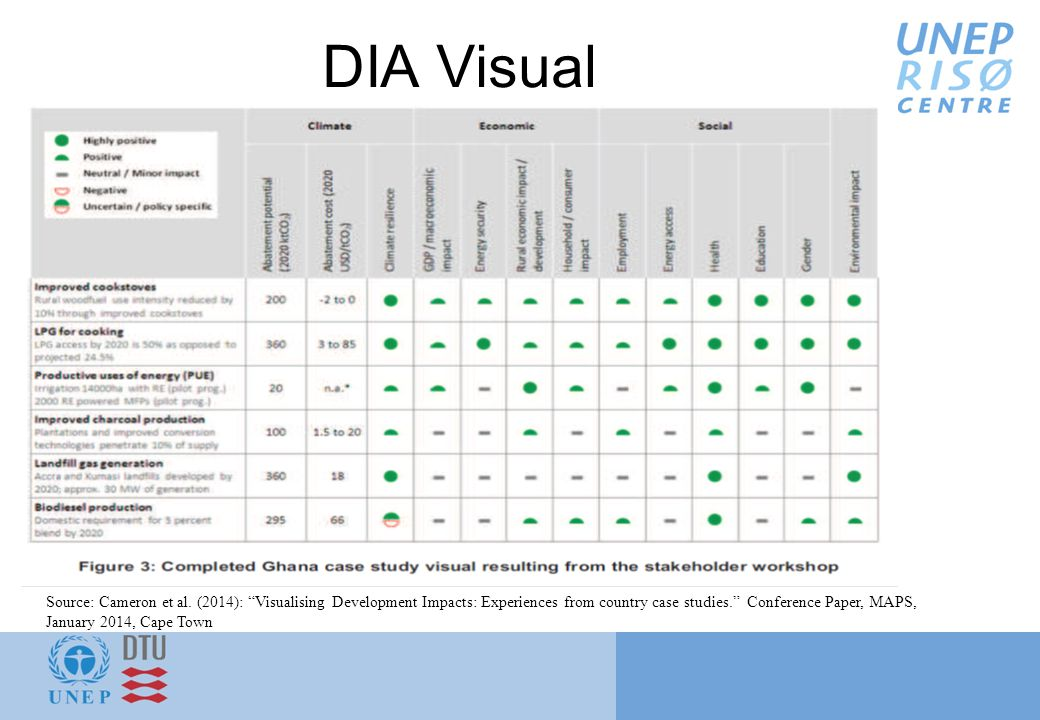 DIA Visual Source: Cameron et al.