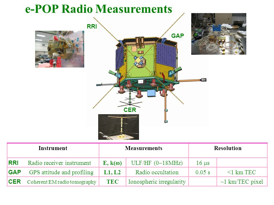 Probing the Ionosphere with Radioscience Instruments on CASSIOPE-e