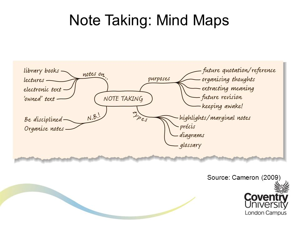 Source: Cameron (2009) Note Taking: Mind Maps
