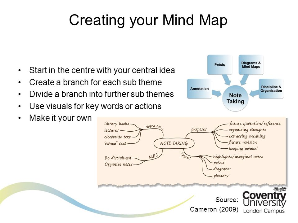 Start in the centre with your central idea Create a branch for each sub theme Divide a branch into further sub themes Use visuals for key words or actions Make it your own Source: Cameron (2009) Creating your Mind Map