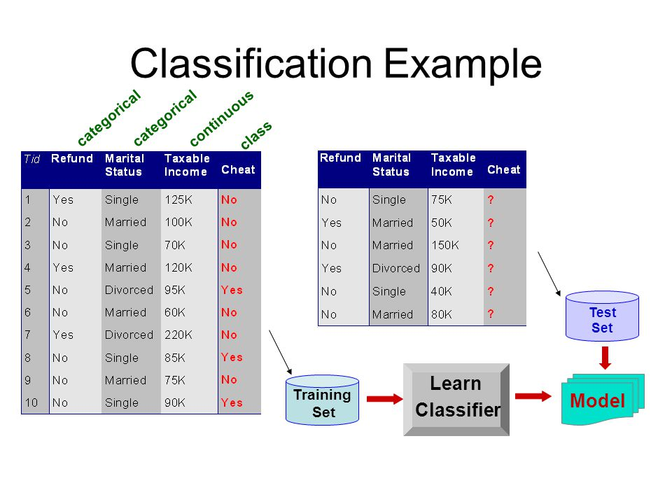 Classification Example categorical continuous class Test Set Training Set Model Learn Classifier