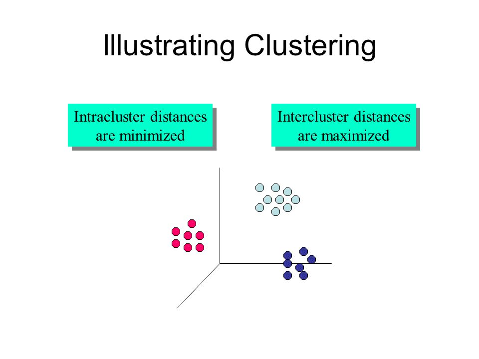 Illustrating Clustering Intracluster distances are minimized Intracluster distances are minimized Intercluster distances are maximized Intercluster distances are maximized