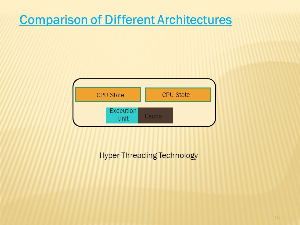 13 Comparison of Different Architectures CPU State Cache Execution unit Hyper-Threading Technology CPU State