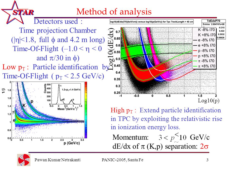 Pawan Kumar NetrakantiPANIC-2005, Santa Fe3 Method of analysis High p T : Extend particle identification in TPC by exploiting the relativistic rise in ionization energy loss.