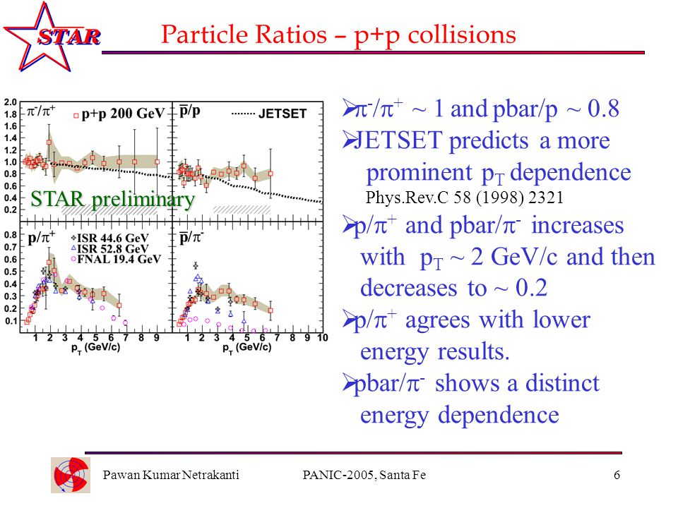Pawan Kumar NetrakantiPANIC-2005, Santa Fe6 Particle Ratios – p+p collisions   - /  + ~ 1 and pbar/p ~ 0.8  JETSET predicts a more prominent p T dependence Phys.Rev.C 58 (1998) 2321  p/  + and pbar/  - increases with p T ~ 2 GeV/c and then decreases to ~ 0.2  p/  + agrees with lower energy results.