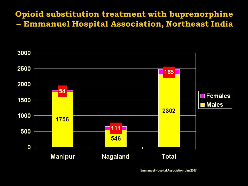 Opioid substitution treatment with buprenorphine – Emmanuel Hospital Association, Northeast India Emmanuel Hospital Association, Jan 2007
