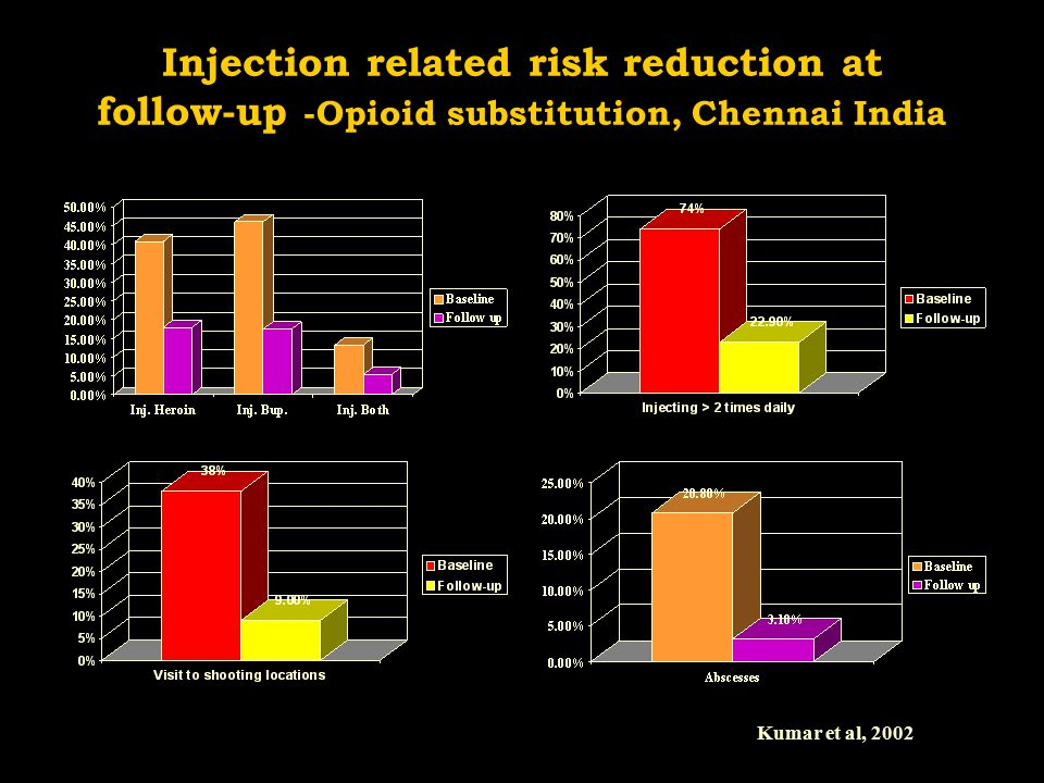 Injection related risk reduction at follow-up -Opioid substitution, Chennai India Kumar et al, 2002