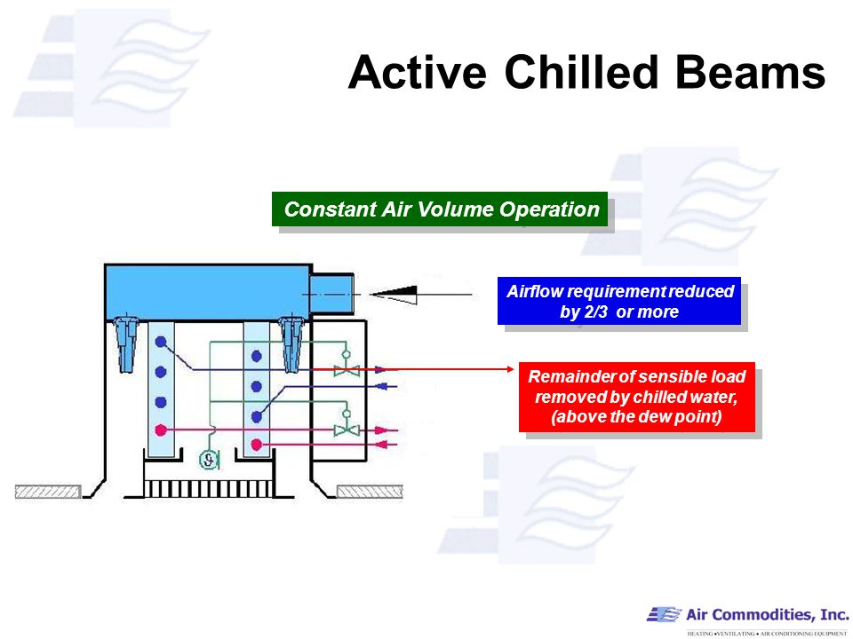 Active Chilled Beams Remainder of sensible load removed by chilled water, (above the dew point) Airflow requirement reduced by 2/3 or more Constant Air Volume Operation