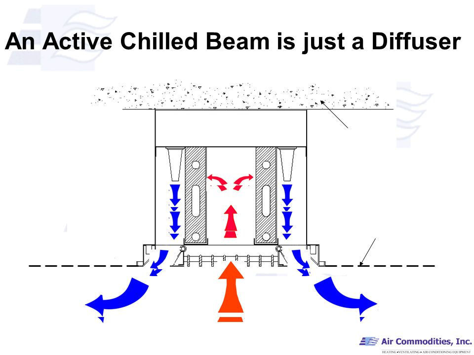 An Active Chilled Beam is just a Diffuser