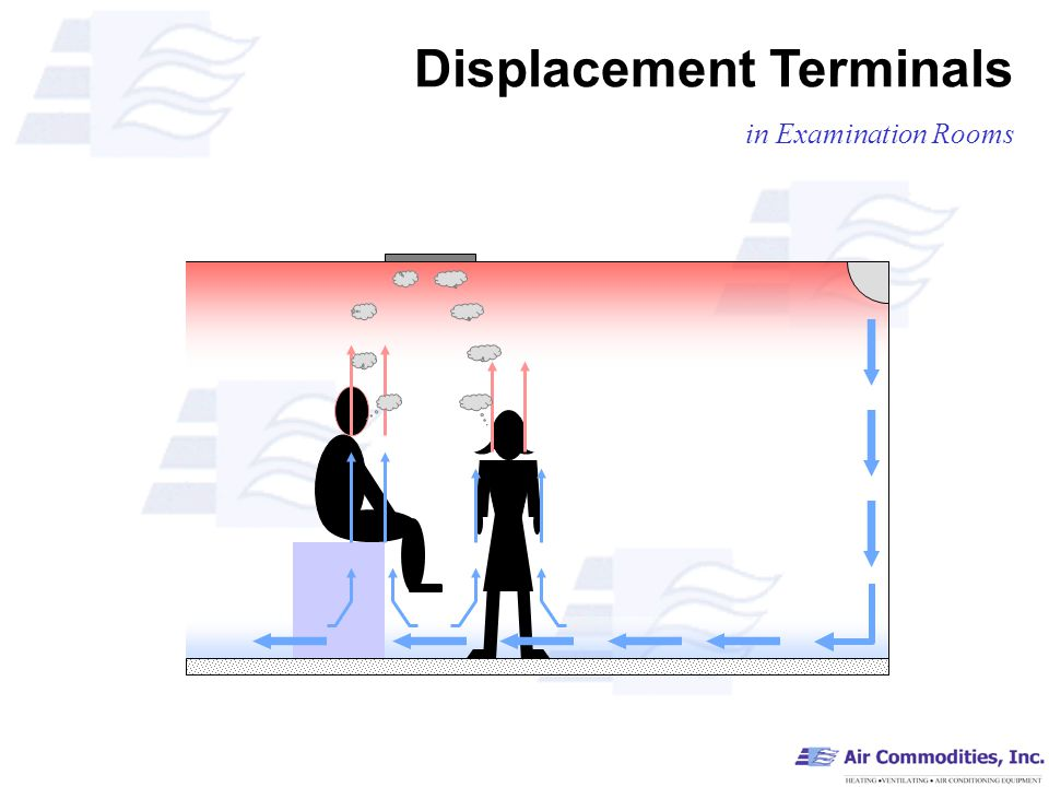 Displacement Terminals in Examination Rooms