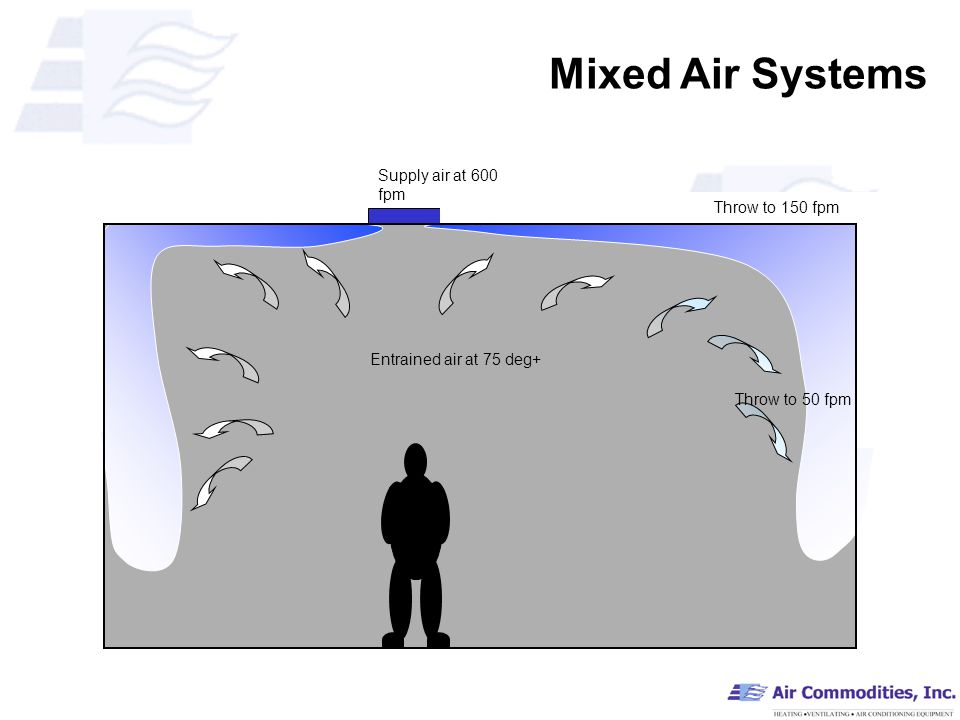 Mixed Air Systems Supply air at 600 fpm Throw to 150 fpm Throw to 50 fpm Entrained air at 75 deg+