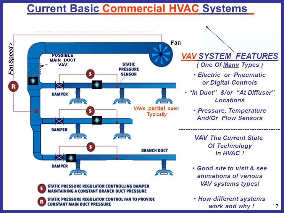 Simple installation  VAV SYSTEM FEATURES ( One Of Many Types