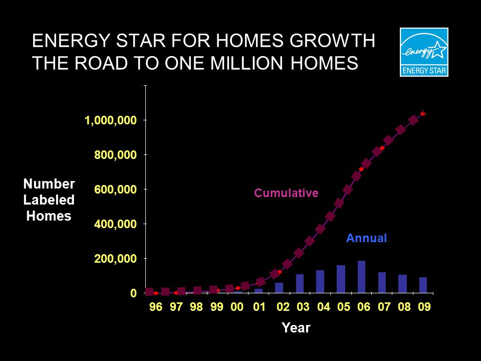 ENERGY STAR FOR HOMES GROWTH THE ROAD TO ONE MILLION HOMES Number Labeled Homes Year , , , ,000 1,000,000 0 Cumulative Annual