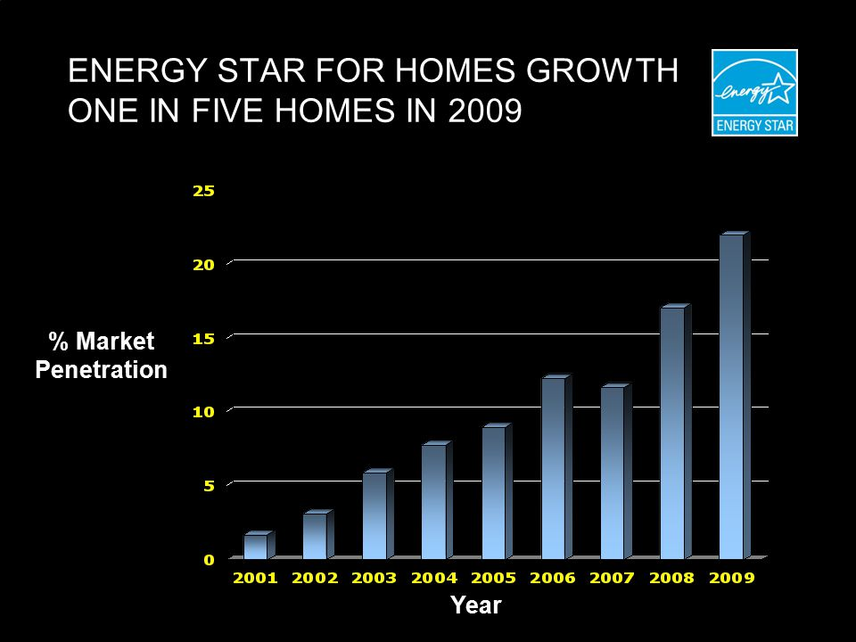 ENERGY STAR FOR HOMES GROWTH ONE IN FIVE HOMES IN 2009 % Market Penetration Year