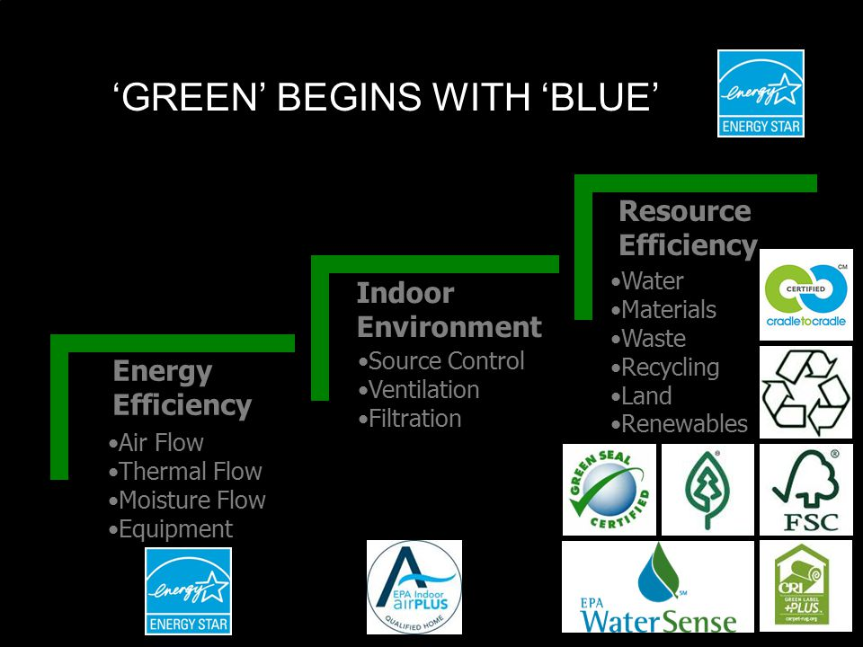 'GREEN' BEGINS WITH 'BLUE' Energy Efficiency Air Flow Thermal Flow Moisture Flow Equipment Indoor Environment Source Control Ventilation Filtration Resource Efficiency Water Materials Waste Recycling Land Renewables