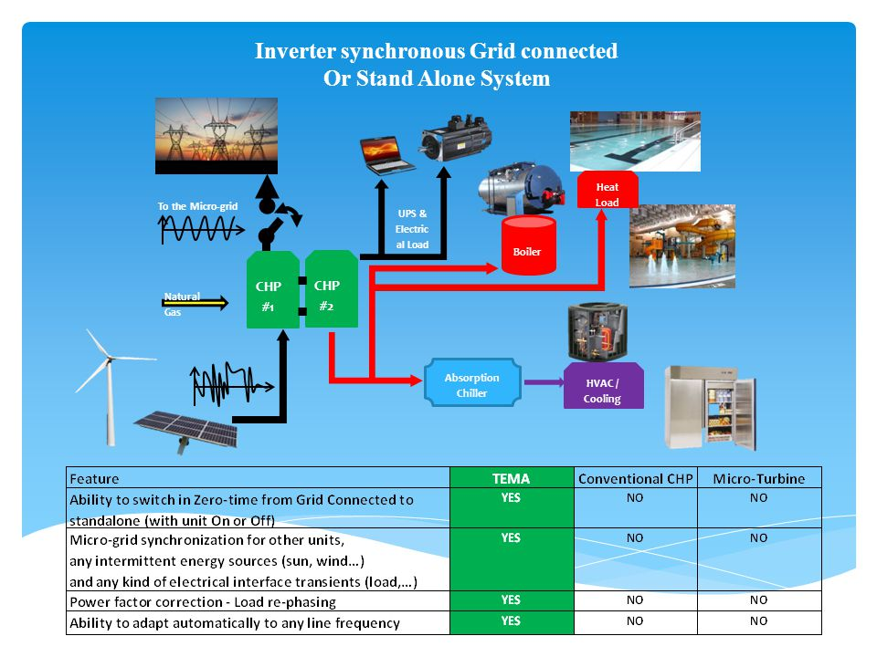 Inverter synchronous Grid connected Or Stand Alone System HVAC / Cooling CHP #2 Natural Gas To the Micro-grid UPS & Electric al Load Absorption Chiller Boiler Heat Load CHP #1