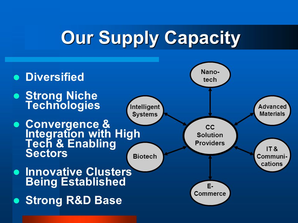 Our Supply Capacity Diversified Strong Niche Technologies Convergence & Integration with High Tech & Enabling Sectors Innovative Clusters Being Established Strong R&D Base CC Solution Providers Nano- tech Intelligent Systems Advanced Materials IT & Communi- cations E- Commerce Biotech