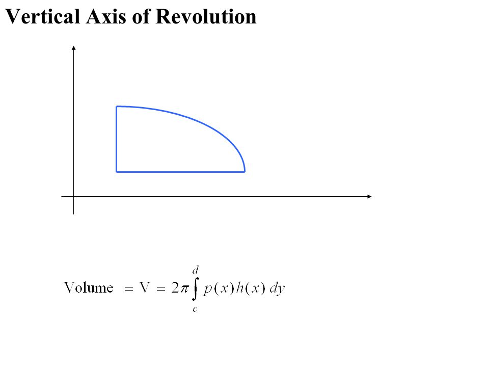 Vertical Axis of Revolution