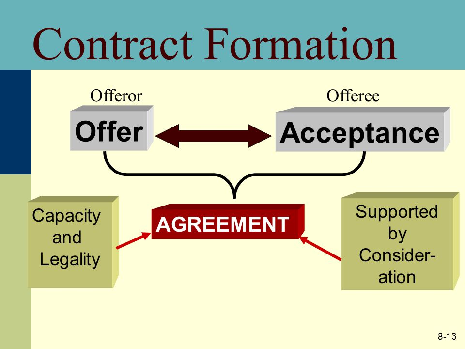 8-13 Contract Formation Offer Offeror Acceptance Offeree AGREEMENT Capacity and Legality Supported by Consider- ation