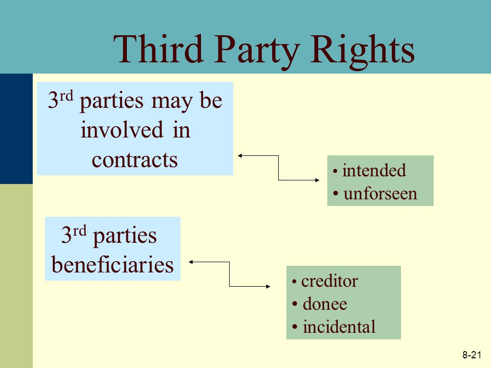 8-21 Third Party Rights 3 rd parties may be involved in contracts intended unforseen 3 rd parties beneficiaries creditor donee incidental