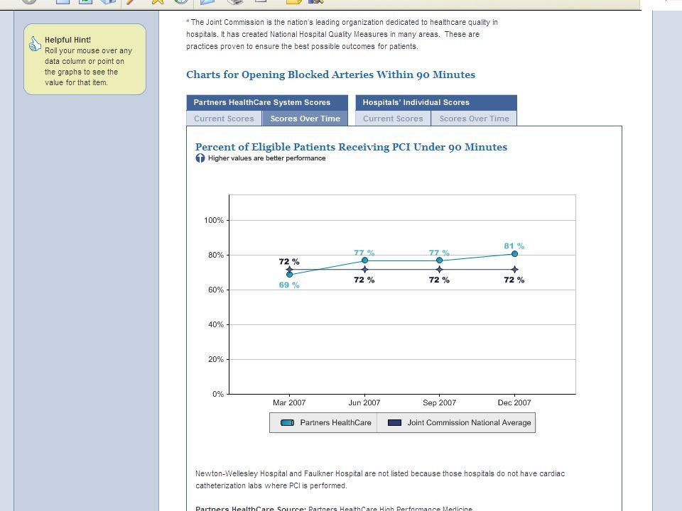Publishing Data to Promote Change Massachusetts General