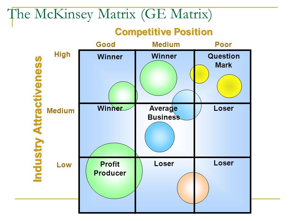 attractiveness matrix