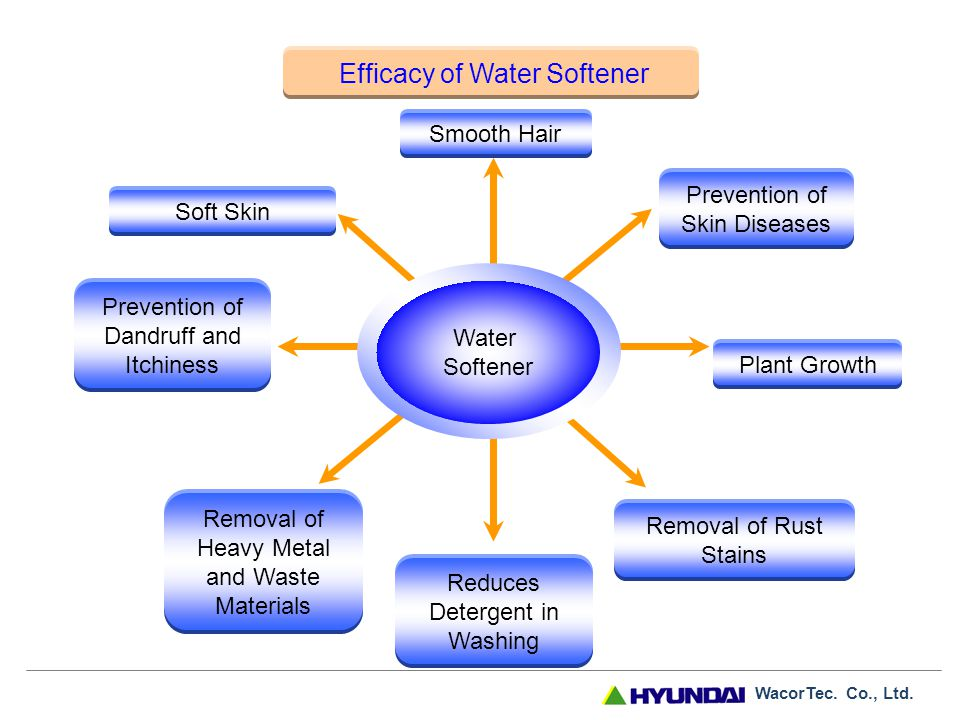 WacorTec. Co., Ltd. Water Softeners WacorTec. Co., Ltd. - What is a Water Softener ? Water Softener is a mechanic device that attaches to and eliminates. - ppt download - 웹