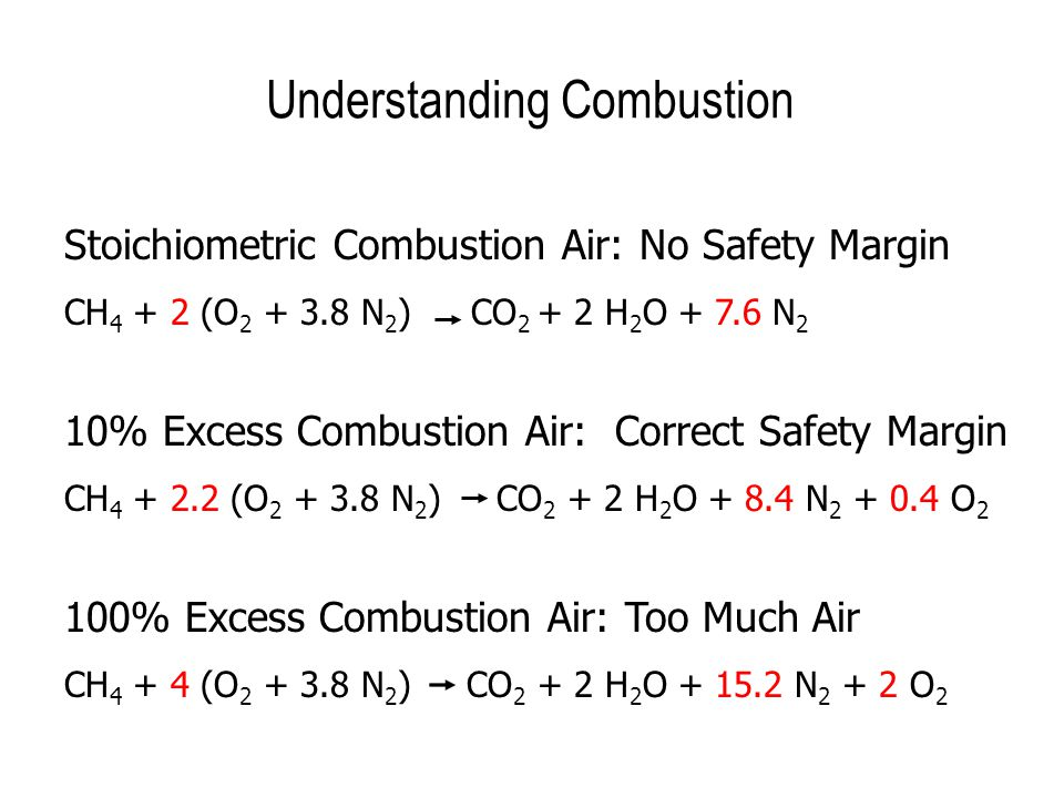 Understanding Combustion Stoichiometric Combustion Air: No Safety Margin CH 4 + 2 (O 2 + 3.8 N 2 ) CO 2 + 2 H 2 O + 7.6 N 2 10% Excess Combustion Air: Correct Safety Margin CH 4 + 2.2 (O 2 + 3.8 N 2 ) CO 2 + 2 H 2 O + 8.4 N 2 + 0.4 O 2 100% Excess Combustion Air: Too Much Air CH 4 + 4 (O 2 + 3.8 N 2 ) CO 2 + 2 H 2 O + 15.2 N 2 + 2 O 2
