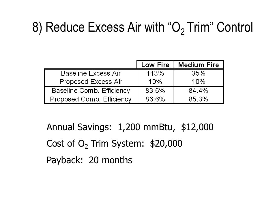 8) Reduce Excess Air with O 2 Trim Control Annual Savings: 1,200 mmBtu, $12,000 Cost of O 2 Trim System: $20,000 Payback: 20 months