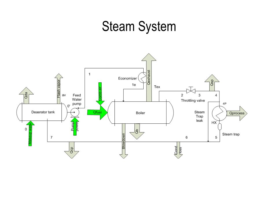 Energy Efficient Steam Systems. Steam Systems Steam systems most ...