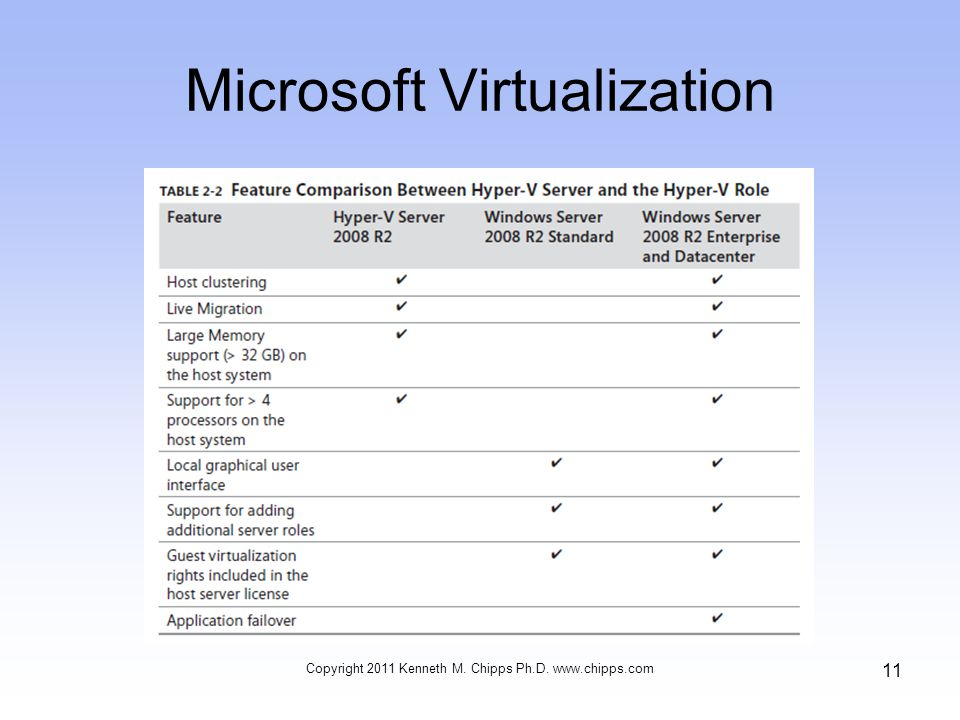 Microsoft Virtualization Copyright 2011 Kenneth M. Chipps Ph.D.   11