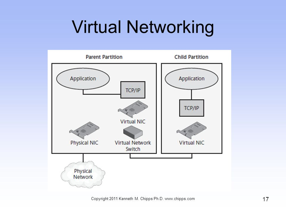 Virtual Networking Copyright 2011 Kenneth M. Chipps Ph.D.   17