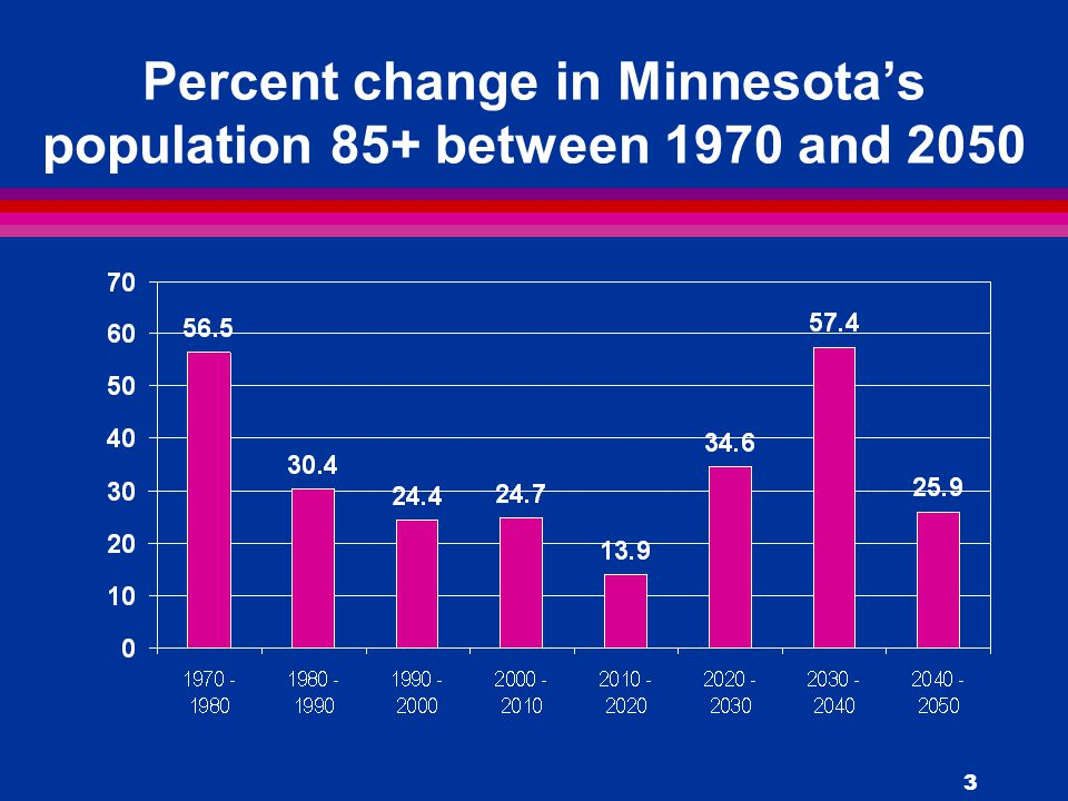 3 Percent change in Minnesota's population 85+ between 1970 and 2050
