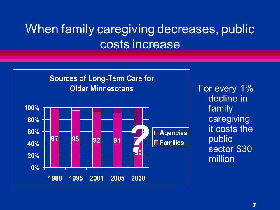7 When family caregiving decreases, public costs increase For every 1% decline in family caregiving, it costs the public sector $30 million