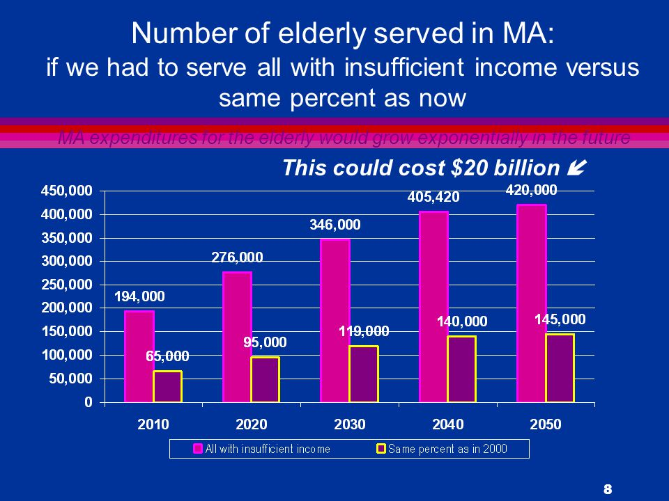 8 Number of elderly served in MA: if we had to serve all with insufficient income versus same percent as now MA expenditures for the elderly would grow exponentially in the future This could cost $20 billion 
