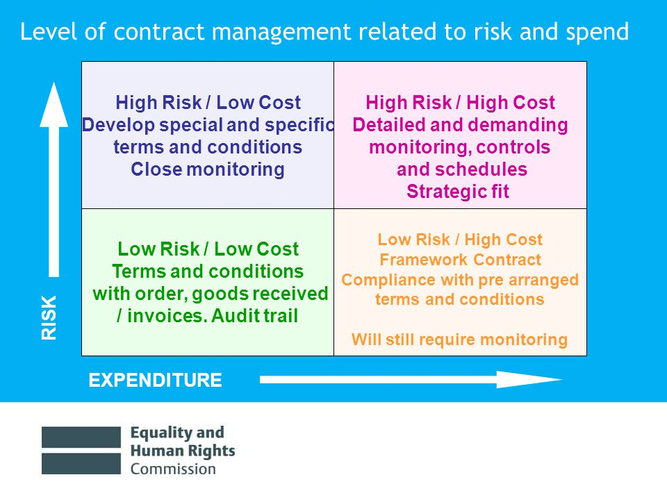 £40bn RISK EXPENDITURE Security of Supply Low Risk / Low Cost Terms and conditions with order, goods received / invoices.