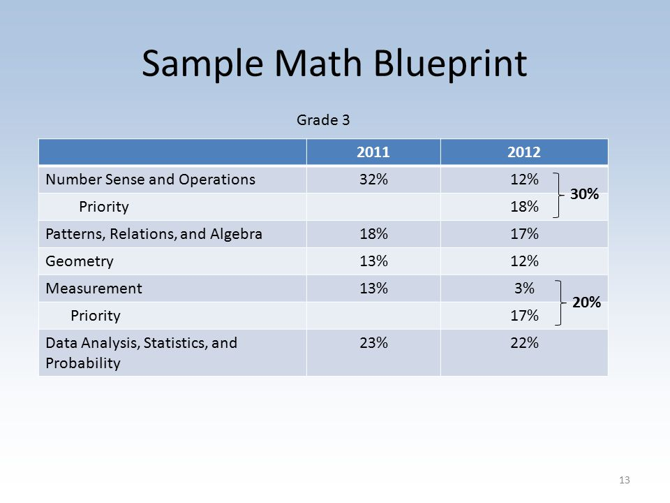 Sample Math Blueprint Number Sense and Operations32%12% Priority18% Patterns, Relations, and Algebra18%17% Geometry13%12% Measurement13%3% Priority17% Data Analysis, Statistics, and Probability 23%22% 30%20% Grade 3