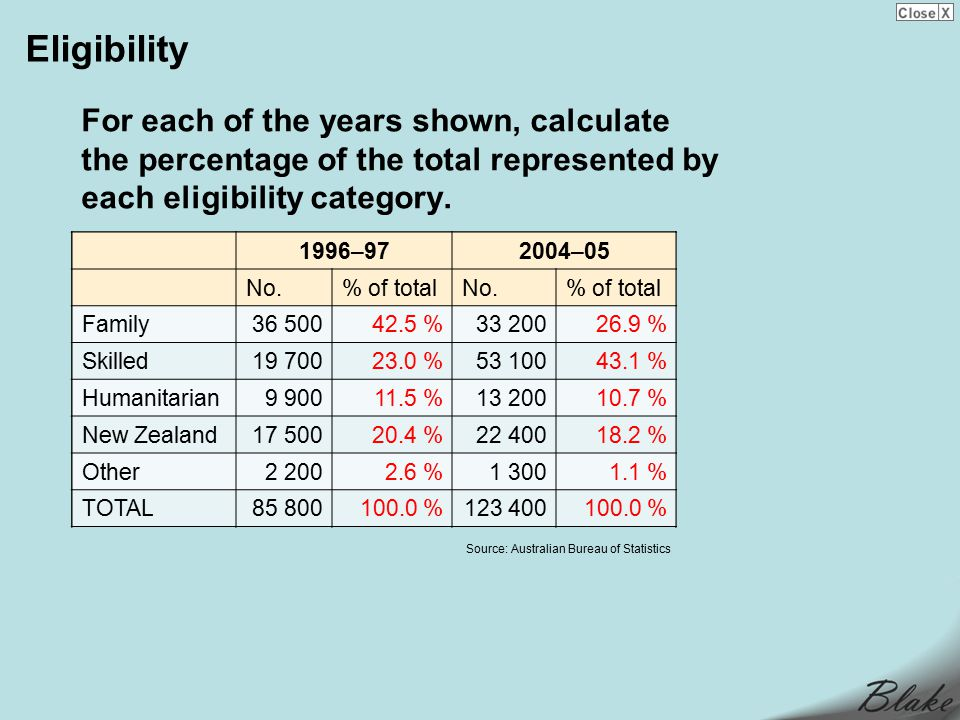Eligibility For each of the years shown, calculate the percentage of the total represented by each eligibility category.