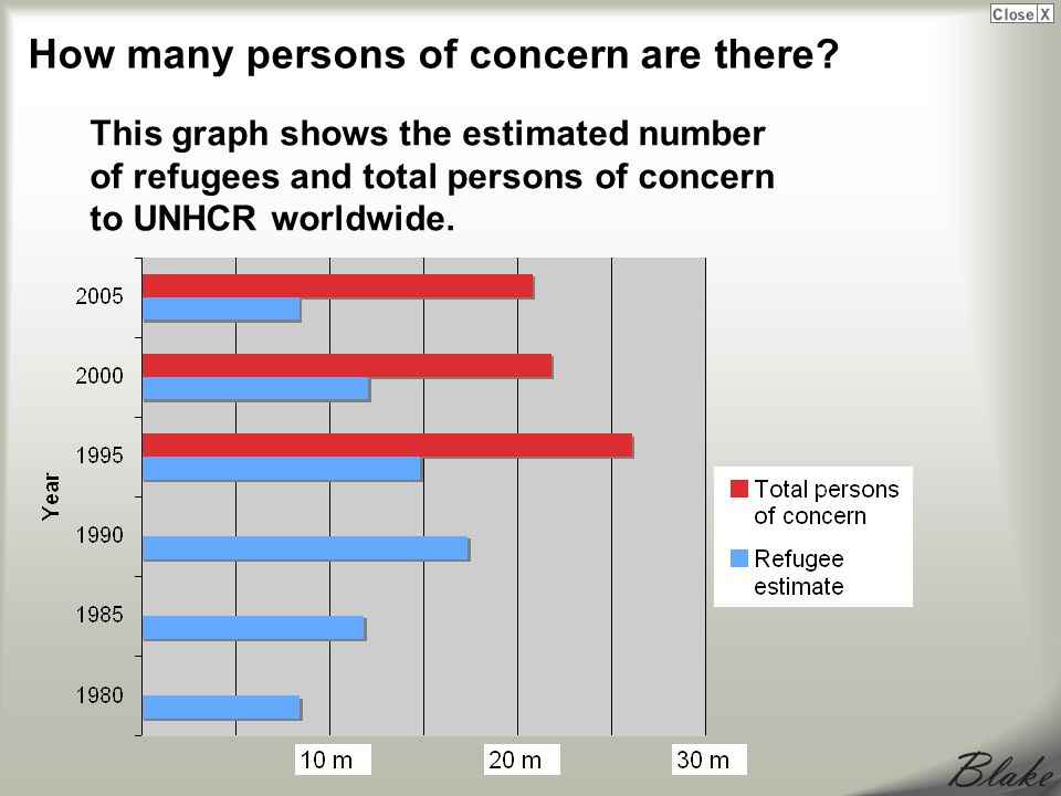 This graph shows the estimated number of refugees and total persons of concern to UNHCR worldwide.