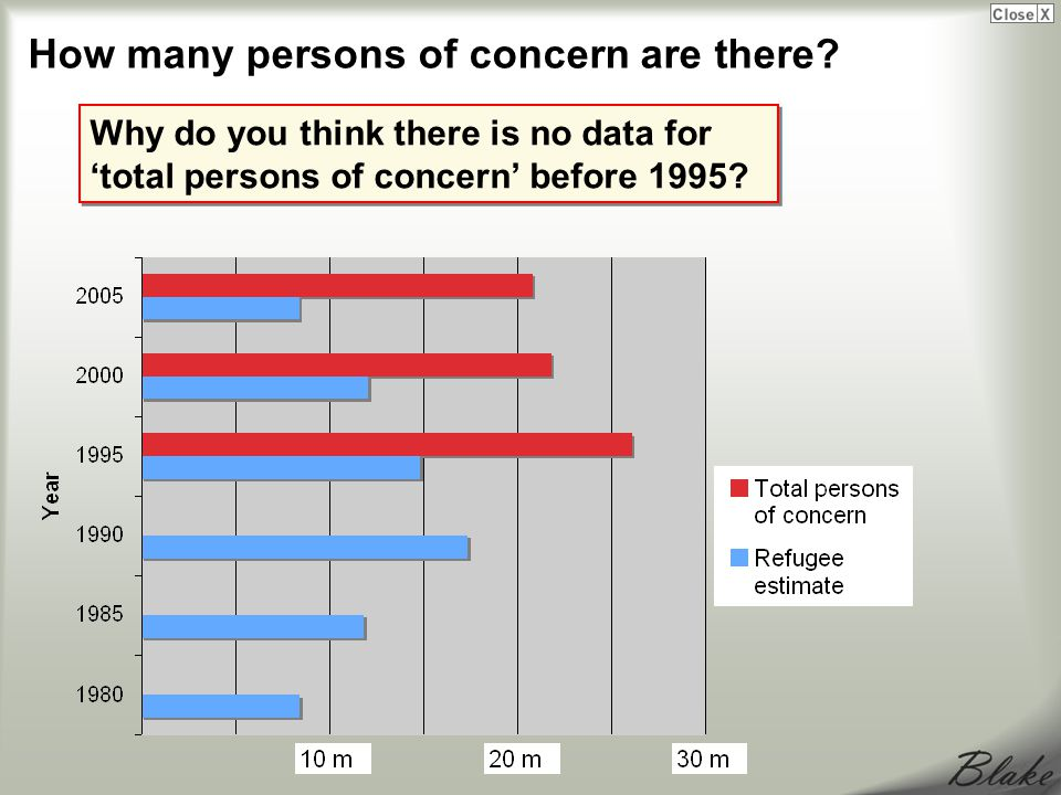 Why do you think there is no data for 'total persons of concern' before 1995.