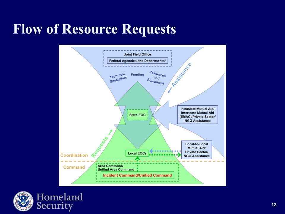12 Flow of Resource Requests