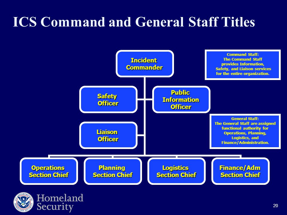 20 ICS Command and General Staff TitlesIncidentCommander Operations Section Chief Planning Logistics Finance/Adm SafetyOfficerPublicInformationOfficer LiaisonOfficer Command Staff: The Command Staff provides Information, Safety, and Liaison services for the entire organization.