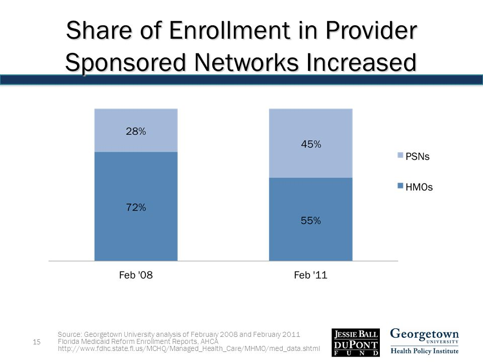 Source: Georgetown University analysis of February 2008 and February 2011 Florida Medicaid Reform Enrollment Reports, AHCA   15 Share of Enrollment in Provider Sponsored Networks Increased