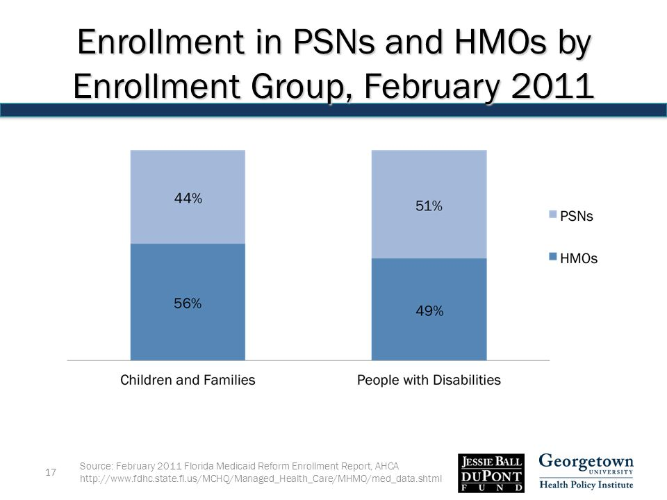 Source: February 2011 Florida Medicaid Reform Enrollment Report, AHCA   17 Enrollment in PSNs and HMOs by Enrollment Group, February 2011