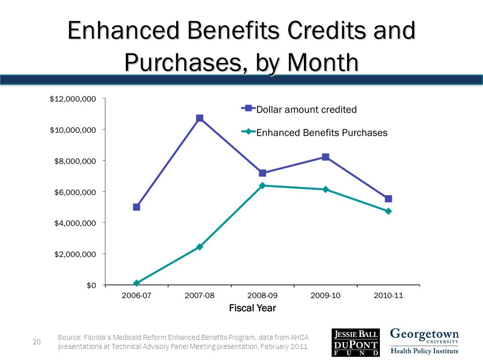 Source: Florida's Medicaid Reform Enhanced Benefits Program, data from AHCA presentations at Technical Advisory Panel Meeting presentation, February Enhanced Benefits Credits and Purchases, by Month